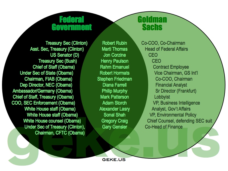 GSVenn.001 The Union of Federal Government and Goldman Sachs